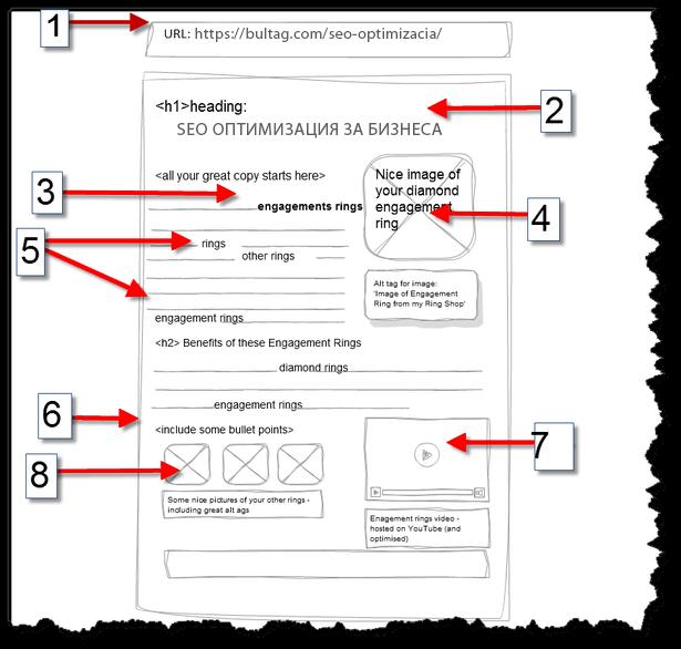 Вътрешни фактори за SEO оптимизация